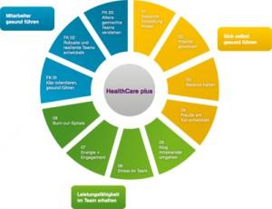 HealthCare_Diagramm_mittel