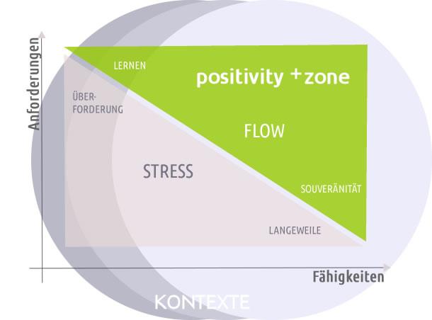 +zone_schema