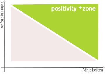 +zone